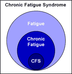 Chronic Fatigue CFS 4